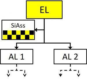 Führungsstruktur mit SiAss