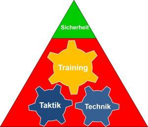 T³-Modell als Voraussetzung für Einsatzsicherheit